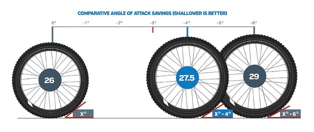 Compare Tire Sizes >> Mountain Bike Wheel Sizes Past Present And Future Explained