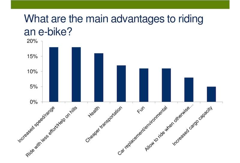 electric-bike advantages-3
