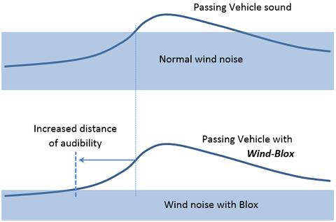 wind Blox-3